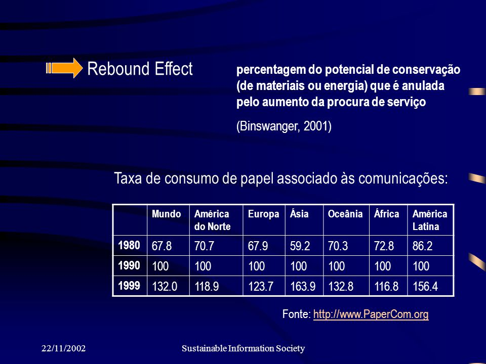 22/11/2002Sustainable Information Society Rebound Effect Fonte: http://www.PaperCom.orghttp://www.PaperCom.org percentagem do potencial de conservação (de materiais ou energia) que é anulada pelo aumento da procura de serviço (Binswanger, 2001) MundoAmérica do Norte EuropaÁsiaOceâniaÁfricaAmérica Latina 1980 67.870.767.959.270.372.886.2 1990 100 1999 132.0118.9123.7163.9132.8116.8156.4 Taxa de consumo de papel associado às comunicações: