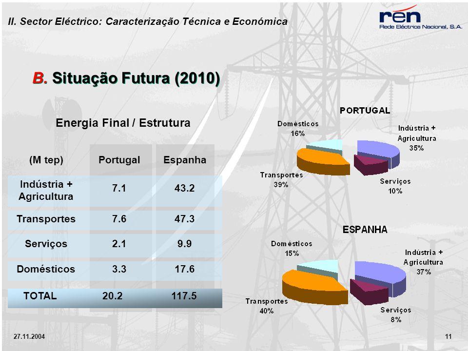 27.11.2004 11 (M tep)Portugal Espanha Indústria + Agricultura 7.1 43.2 Transportes7.6 47.3 Serviços2.1 9.9 Domésticos3.3 17.6 Energia Final / Estrutura B.
