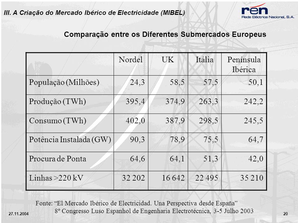 27.11.2004 20 Comparação entre os Diferentes Submercados Europeus NordelUKItáliaPenínsula Ibérica População (Milhões)24,358,557,550,1 Produção (TWh)395,4374,9263,3242,2 Consumo (TWh)402,0387,9298,5245,5 Potência Instalada (GW)90,378,975,564,7 Procura de Ponta64,664,151,342,0 Linhas >220 kV32 20216 64222 49535 210 Fonte: El Mercado Ibérico de Electricidad.