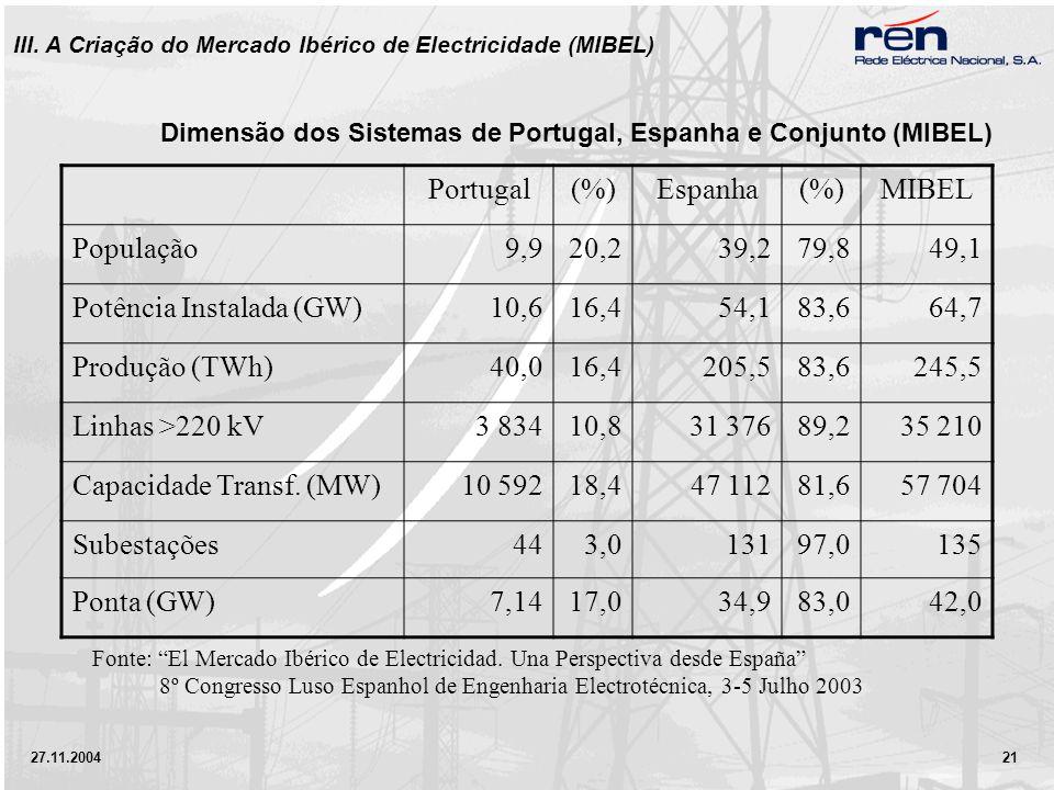 27.11.2004 21 Dimensão dos Sistemas de Portugal, Espanha e Conjunto (MIBEL) Portugal(%)Espanha(%)MIBEL População9,920,239,279,849,1 Potência Instalada (GW)10,616,454,183,664,7 Produção (TWh)40,016,4205,583,6245,5 Linhas >220 kV3 83410,831 37689,235 210 Capacidade Transf.