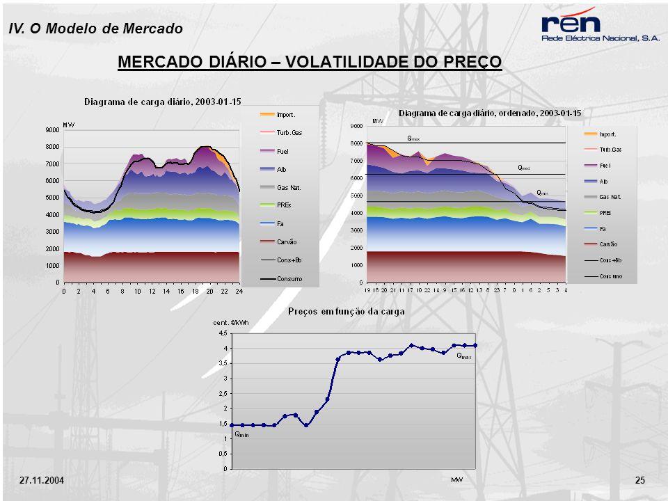 27.11.2004 25 IV. O Modelo de Mercado MERCADO DIÁRIO – VOLATILIDADE DO PREÇO