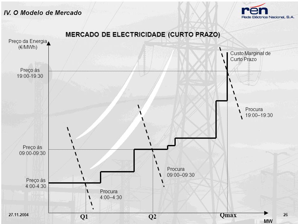 27.11.2004 26 MERCADO DE ELECTRICIDADE (CURTO PRAZO) Preço da Energia (/MWh) Preço às 09:00-09:30 Preço às 4:00-4:30 Q1 Q2 Qmax MW Procura 4:00–4:30 Procura 09:00–09:30 Procura 19:00–19:30 Custo Marginal de Curto Prazo Preço às 19:00-19:30 IV.