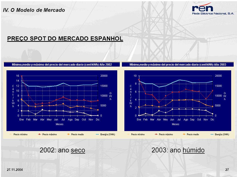 27.11.2004 27 PREÇO SPOT DO MERCADO ESPANHOL IV. O Modelo de Mercado 2002: ano seco2003: ano húmido
