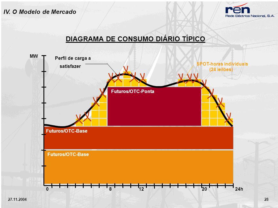 27.11.2004 28 80122024h MW Futuros/OTC-Base Futuros/OTC-Ponta SPOT-horas individuais (24 leilões) Perfil de carga a satisfazer DIAGRAMA DE CONSUMO DIÁRIO TÍPICO IV.