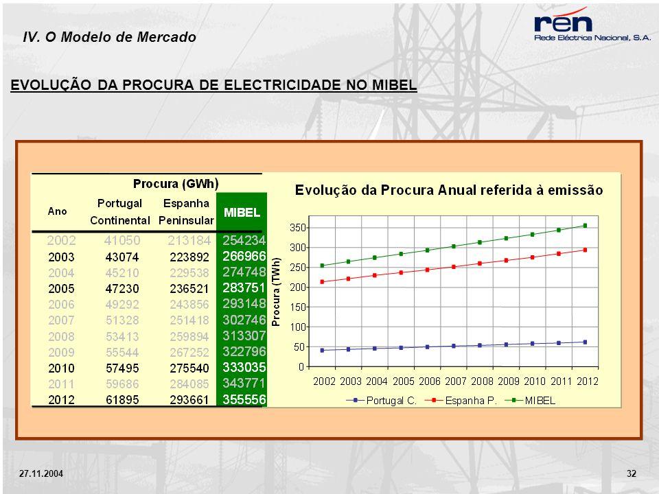 27.11.2004 32 IV. O Modelo de Mercado EVOLUÇÃO DA PROCURA DE ELECTRICIDADE NO MIBEL