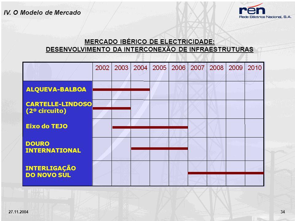27.11.2004 34 ALQUEVA-BALBOA CARTELLE-LINDOSO (2º circuito) Eixo do TEJO DOURO INTERNATIONAL INTERLIGAÇÃO DO NOVO SUL MERCADO IBÉRICO DE ELECTRICIDADE: DESENVOLVIMENTO DA INTERCONEXÃO DE INFRAESTRUTURAS IV.