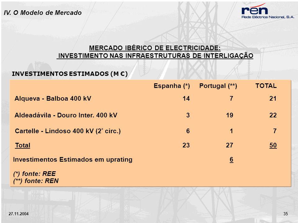 27.11.2004 35 Espanha (*) Portugal (**) TOTAL Alqueva - Balboa 400 kV147 21 Aldeadávila - Douro Inter.