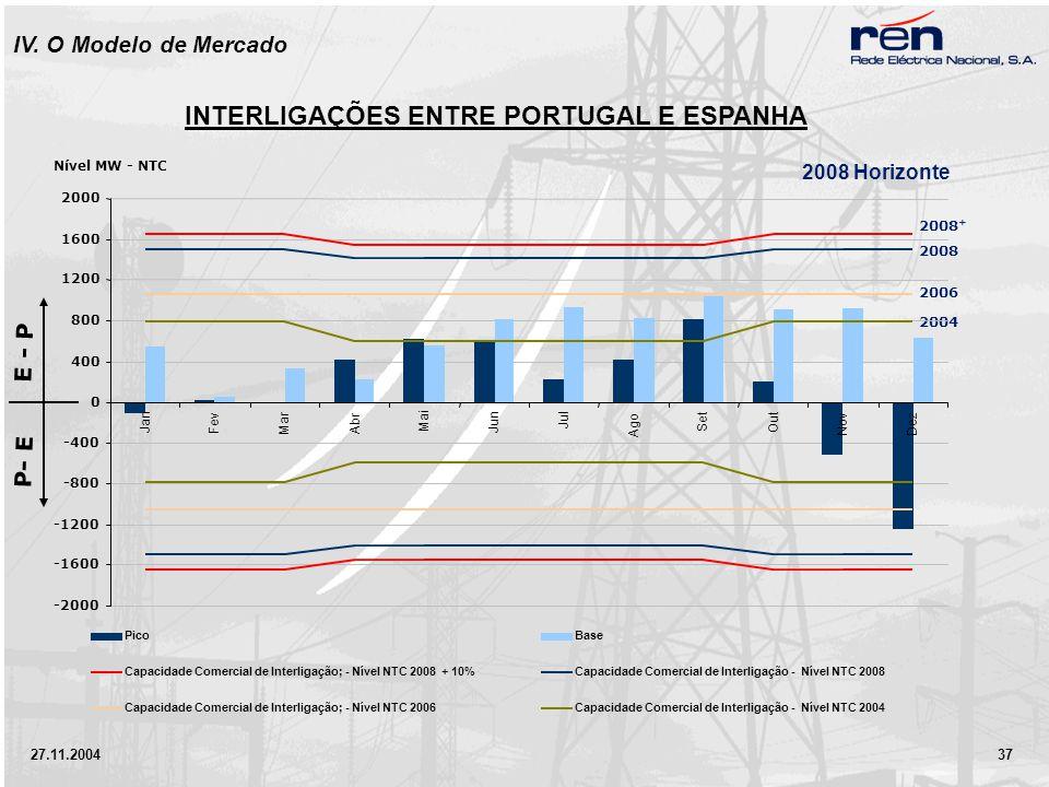 27.11.2004 37 INTERLIGAÇÕES ENTRE PORTUGAL E ESPANHA 2008 Horizonte 2008 + 2008 2006 2004 E - P P- E IV.