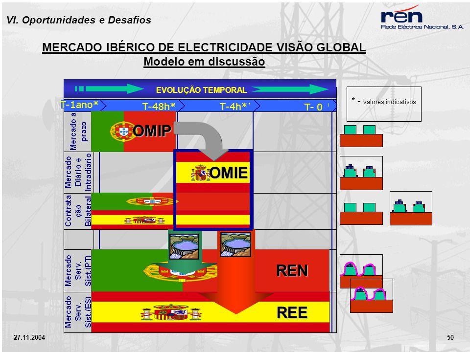27.11.2004 50 EVOLUÇÃO TEMPORAL * - valores indicativos MERCADO IBÉRICO DE ELECTRICIDADE VISÃO GLOBAL Modelo em discussão T-48h* T- 0 T-4h* T-1ano* OMIP OMIE REN REE VI.