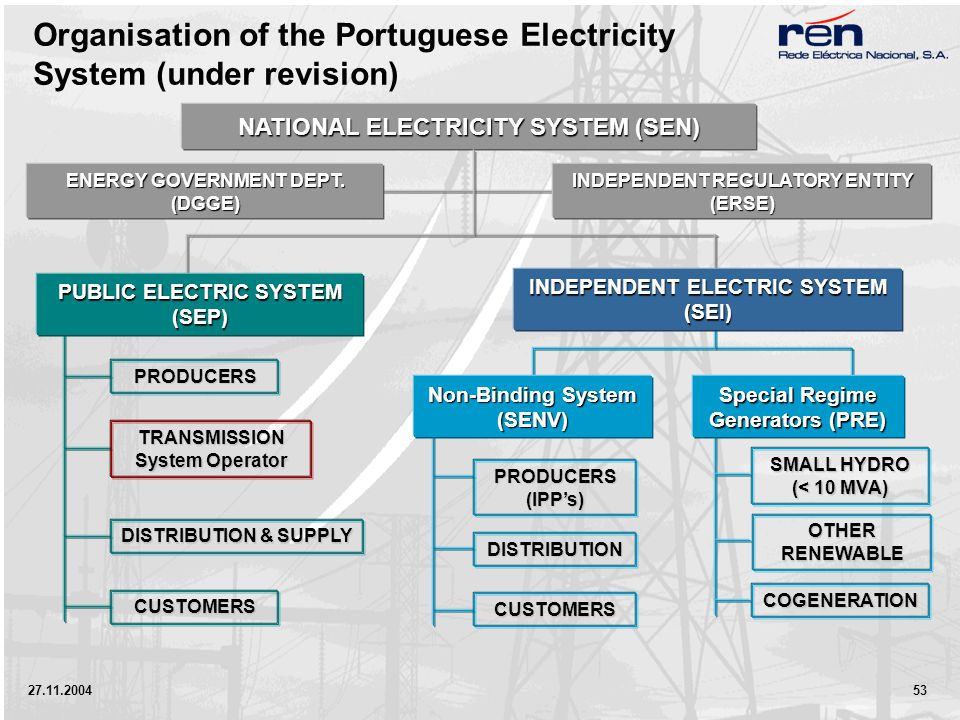 27.11.2004 53 Organisation of the Portuguese Electricity System (under revision) Special Regime Generators (PRE) NATIONAL ELECTRICITY SYSTEM (SEN) ENERGY GOVERNMENT DEPT.
