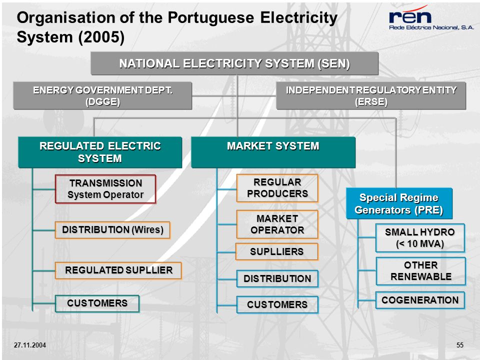 27.11.2004 55 Organisation of the Portuguese Electricity System (2005) Special Regime Generators (PRE) NATIONAL ELECTRICITY SYSTEM (SEN) ENERGY GOVERN