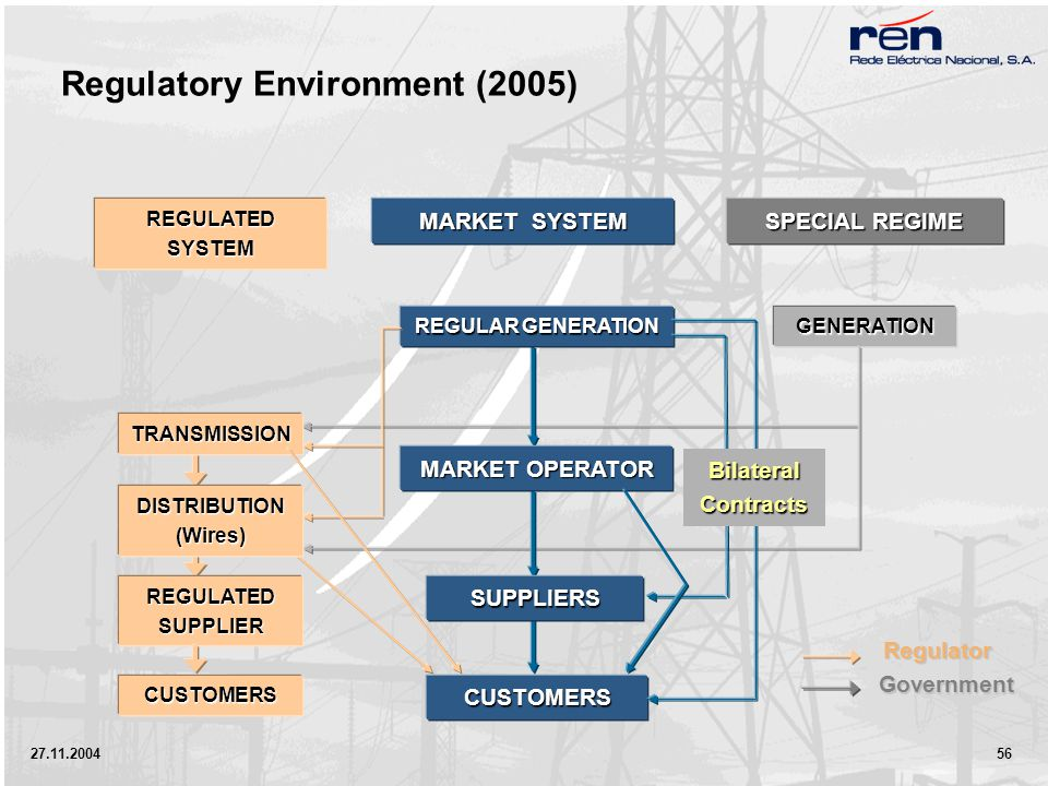 27.11.2004 56 SPECIAL REGIME MARKET SYSTEM REGULATED SYSTEM Regulator Government TRANSMISSION DISTRIBUTION (Wires) CUSTOMERS REGULAR GENERATION GENERATION CUSTOMERS Bilateral Contracts Regulatory Environment (2005) REGULATED SUPPLIER MARKET OPERATOR SUPPLIERS