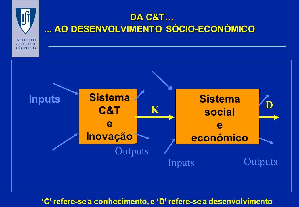 DA C&T…... AO DESENVOLVIMENTO SÓCIO-ECONÓMICO K D Sistema C&T e Inovação Sistema social e económico Inputs Outputs C refere-se a conhecimento, e D ref