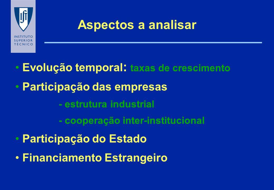 Aspectos a analisar Evolução temporal : taxas de crescimento Participação das empresas - estrutura industrial - cooperação inter-institucional Partici