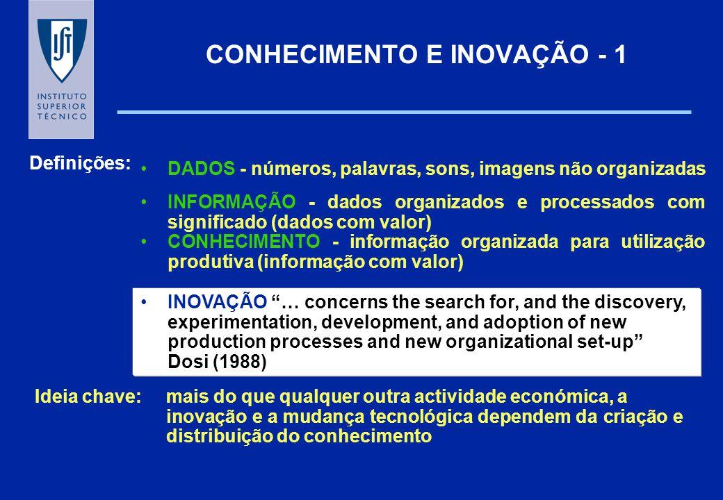 CONHECIMENTO E INOVAÇÃO - 1 DADOS - números, palavras, sons, imagens não organizadas Definições: INFORMAÇÃO - dados organizados e processados com sign