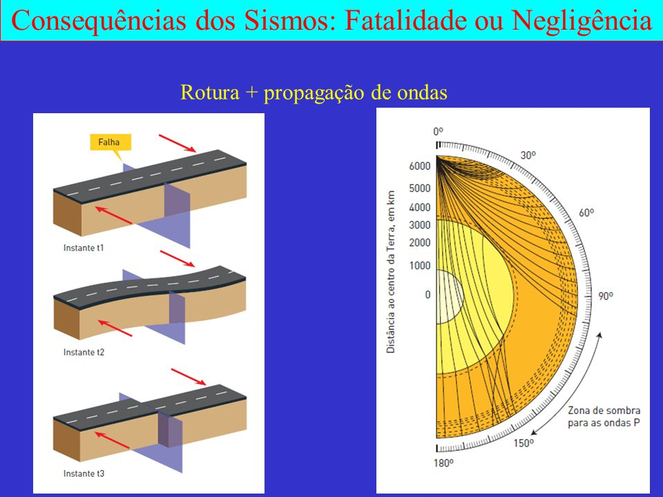 Consequências dos Sismos: Fatalidade ou Negligência Rotura + propagação de ondas