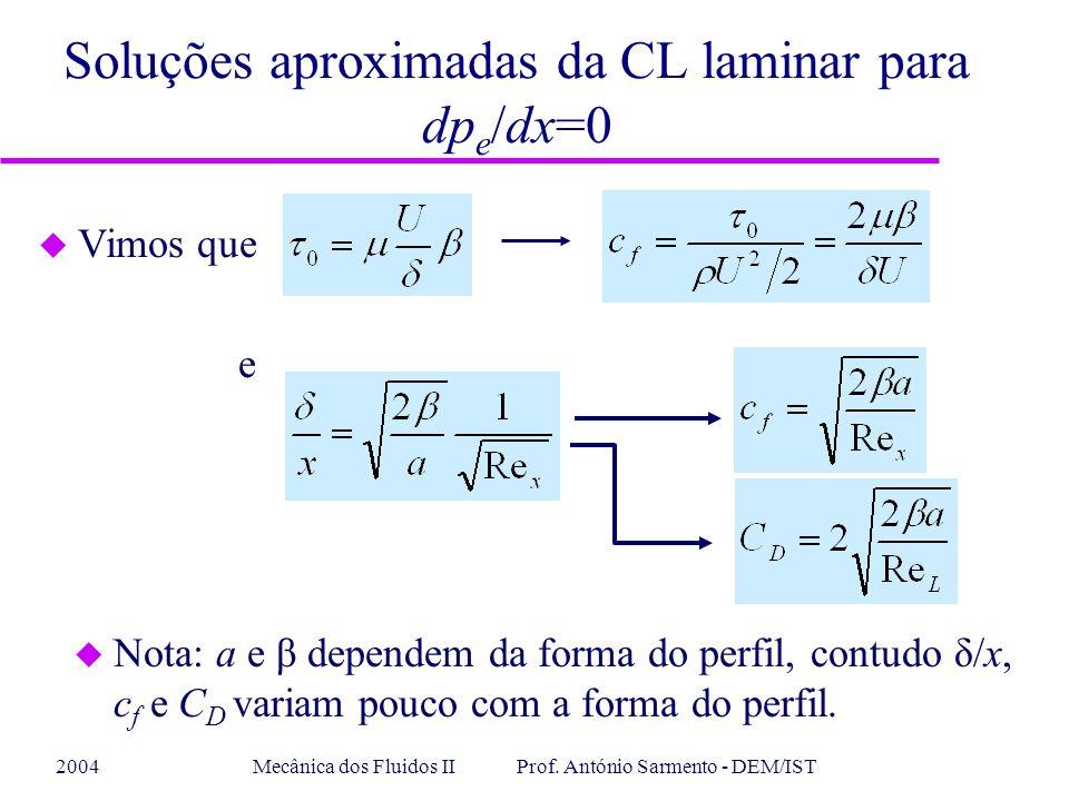 2004Mecânica dos Fluidos II Prof. António Sarmento - DEM/IST Soluções aproximadas da CL laminar para dp e /dx=0 u Nota: a e β dependem da forma do per