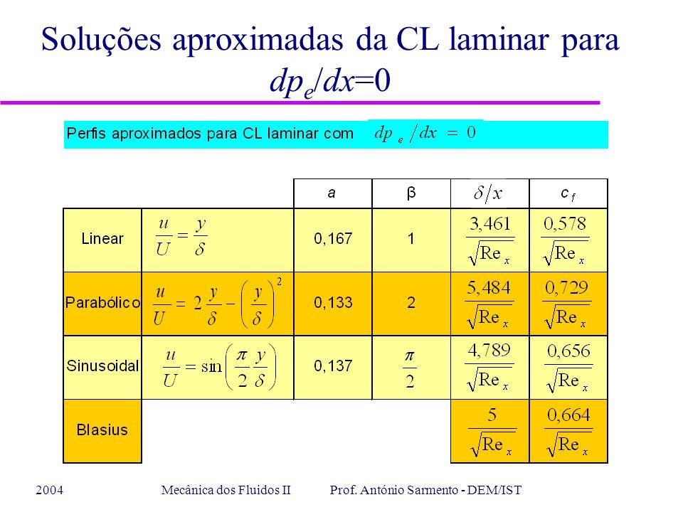 2004Mecânica dos Fluidos II Prof. António Sarmento - DEM/IST Soluções aproximadas da CL laminar para dp e /dx=0