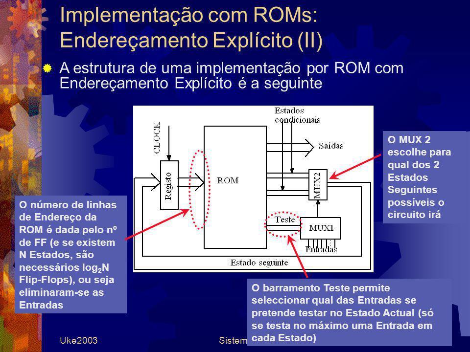 Uke2003Sistemas Digitais34 Implementação com ROMs: Endereçamento Explícito (II) A estrutura de uma implementação por ROM com Endereçamento Explícito é