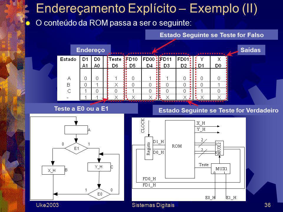 Uke2003Sistemas Digitais36 Endereçamento Explícito – Exemplo (II) O conteúdo da ROM passa a ser o seguinte: Endereço Estado Seguinte se Teste for Verd
