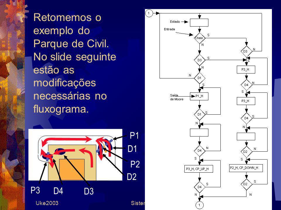 Uke2003Sistemas Digitais38 Retomemos o exemplo do Parque de Civil. No slide seguinte estão as modificações necessárias no fluxograma. P1 P2 P3 D4 D2 D
