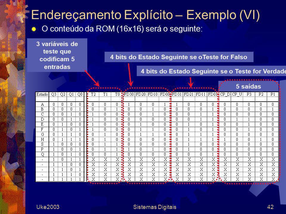 Uke2003Sistemas Digitais42 Endereçamento Explícito – Exemplo (VI) O conteúdo da ROM (16x16) será o seguinte: 5 saídas 3 variáveis de teste que codific