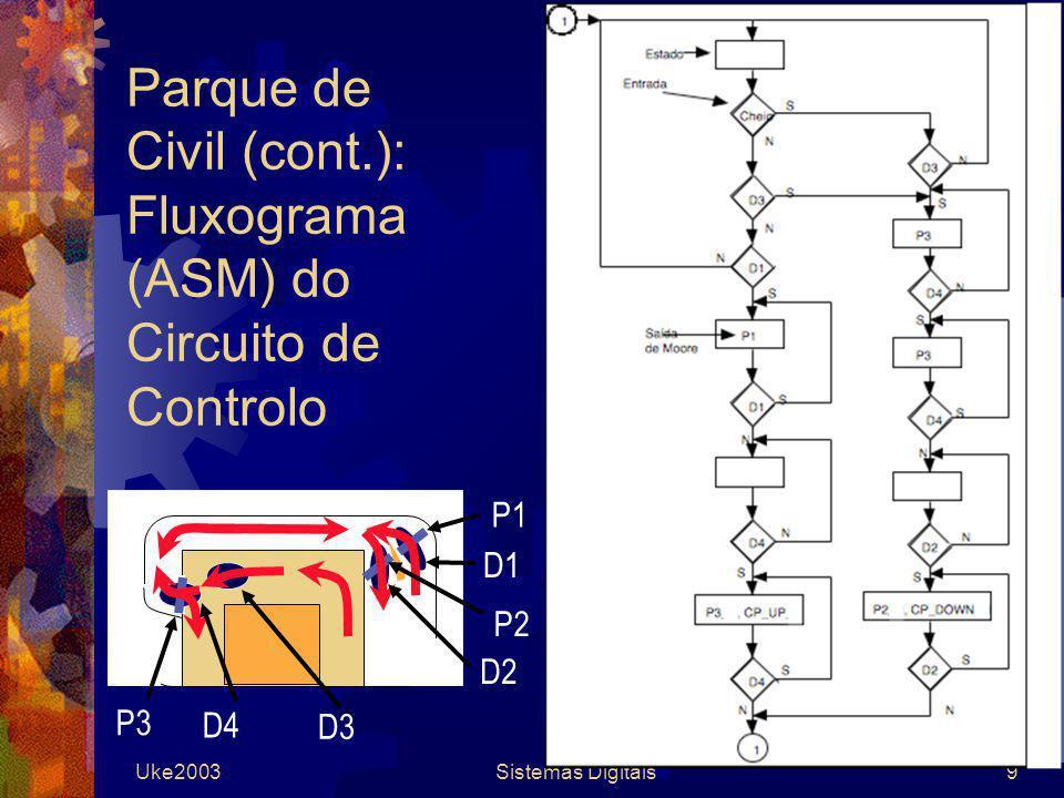 Uke2003Sistemas Digitais9 Parque de Civil (cont.): Fluxograma (ASM) do Circuito de Controlo P1 P2 P3 D4 D2 D1 D3