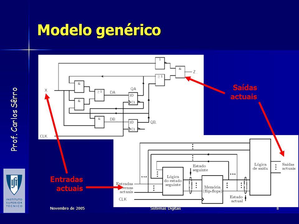 Prof. Carlos Sêrro Novembro de 2005Sistemas Digitais9 Modelo genérico Memória