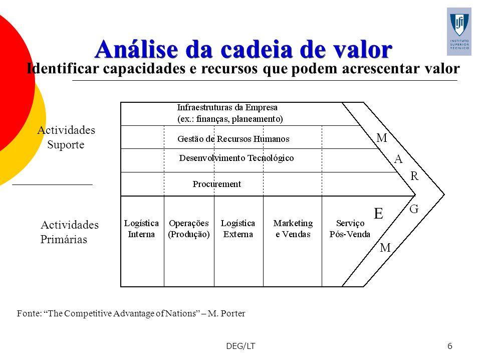 DEG/LT6 Análise da cadeia de valor Identificar capacidades e recursos que podem acrescentar valor E Actividades Suporte Actividades Primárias Fonte: T