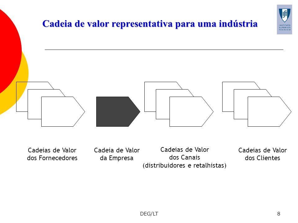 DEG/LT8 Cadeia de valor representativa para uma indústria Cadeias de Valor dos Fornecedores Cadeia de Valor da Empresa Cadeias de Valor dos Canais (di