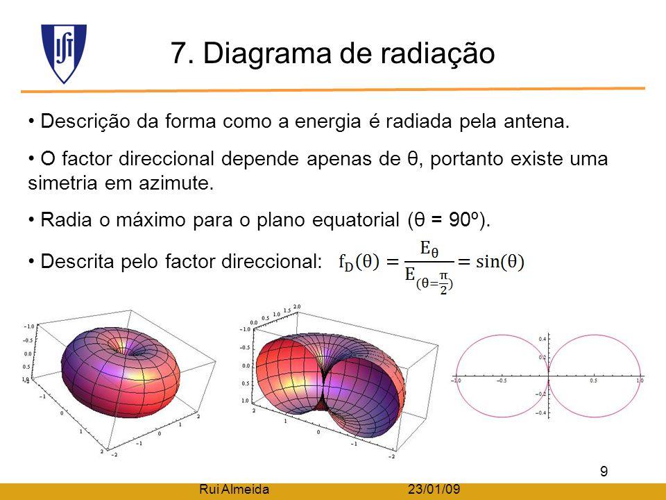 7.Diagrama de radiação Descrição da forma como a energia é radiada pela antena.