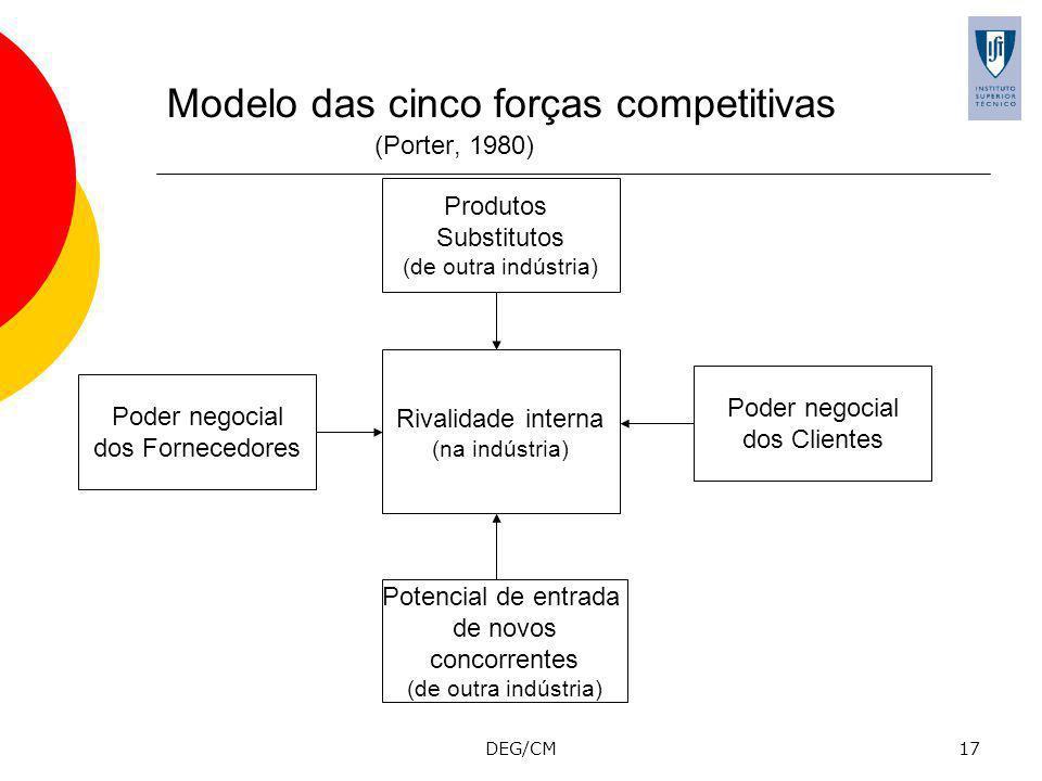 DEG/CM17 Modelo das cinco forças competitivas (Porter, 1980) Poder negocial dos Fornecedores Potencial de entrada de novos concorrentes (de outra indústria) Produtos Substitutos (de outra indústria) Poder negocial dos Clientes Rivalidade interna (na indústria)