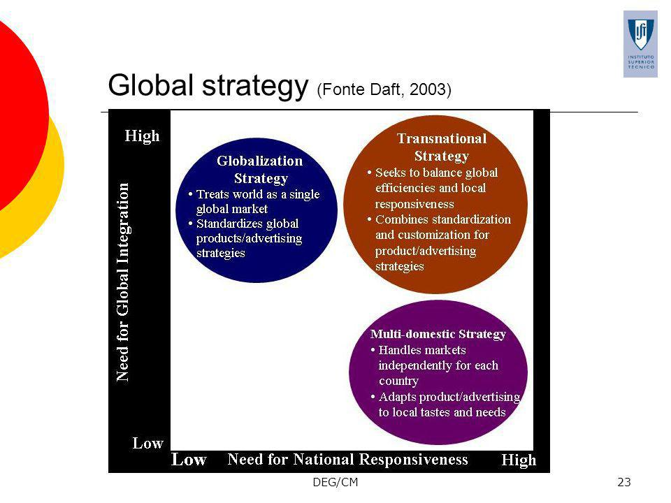DEG/CM23 Global strategy (Fonte Daft, 2003)