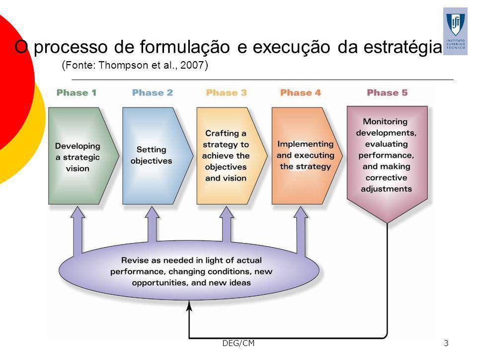 DEG/CM3 O processo de formulação e execução da estratégia ( Fonte: Thompson et al., 2007 )