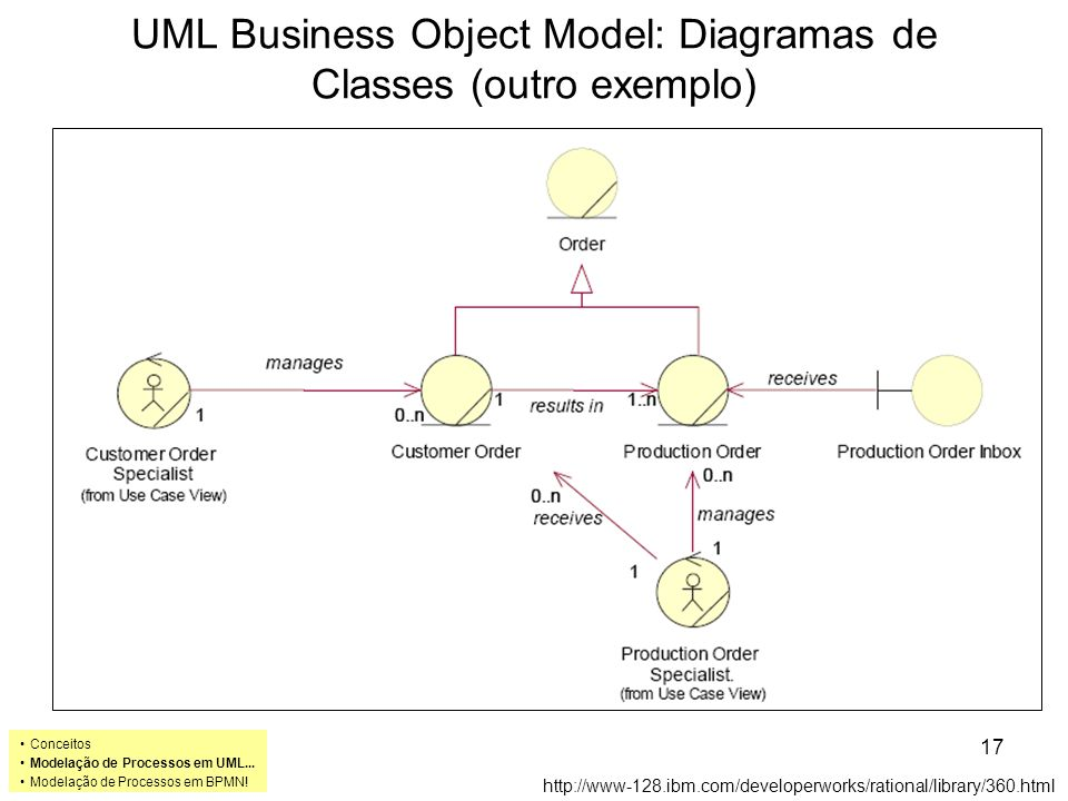 UML Business Object Model: Diagramas de Classes (outro exemplo) http://www-128.ibm.com/developerworks/rational/library/360.html Conceitos Modelação de Processos em UML...