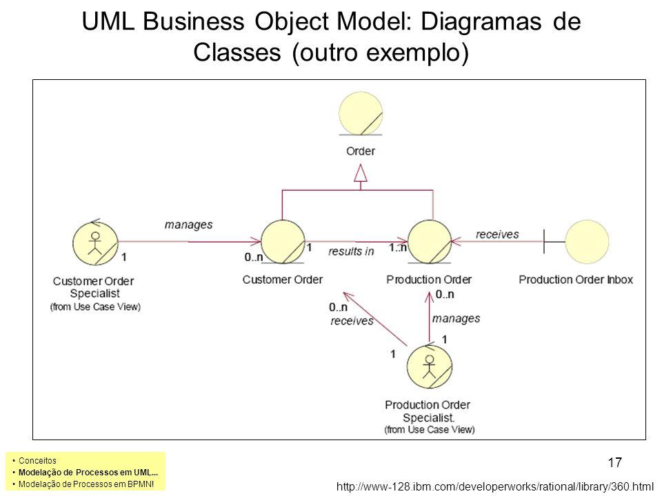 UML Business Object Model: Diagramas de Classes (outro exemplo) http://www-128.ibm.com/developerworks/rational/library/360.html Conceitos Modelação de