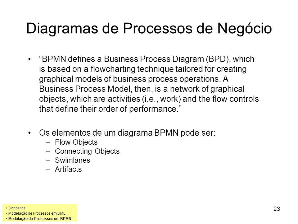 Diagramas de Processos de Negócio BPMN defines a Business Process Diagram (BPD), which is based on a flowcharting technique tailored for creating grap