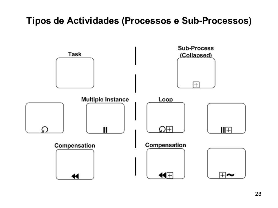 Tipos de Actividades (Processos e Sub-Processos) 28