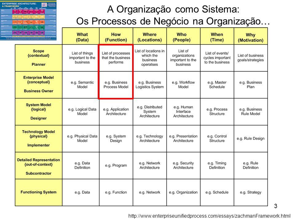 A Organização como Sistema: Os Processos de Negócio na Organização… http://www.enterpriseunifiedprocess.com/essays/zachmanFramework.html 3