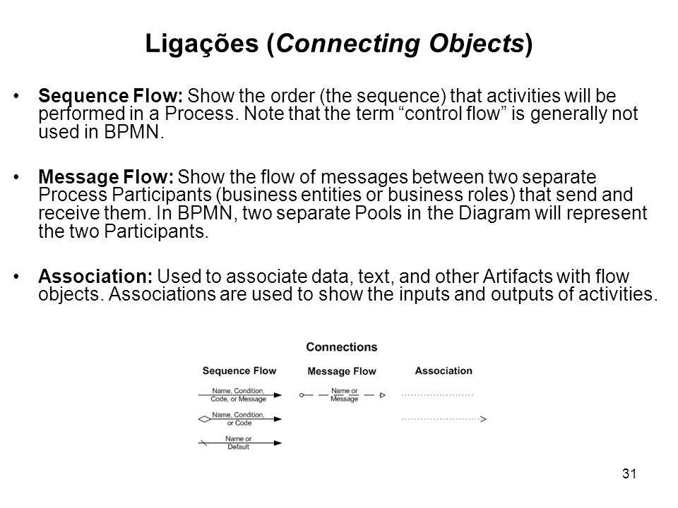 Ligações (Connecting Objects) Sequence Flow: Show the order (the sequence) that activities will be performed in a Process. Note that the term control
