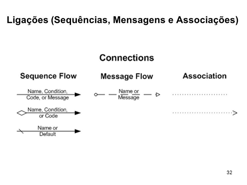 Ligações (Sequências, Mensagens e Associações) 32