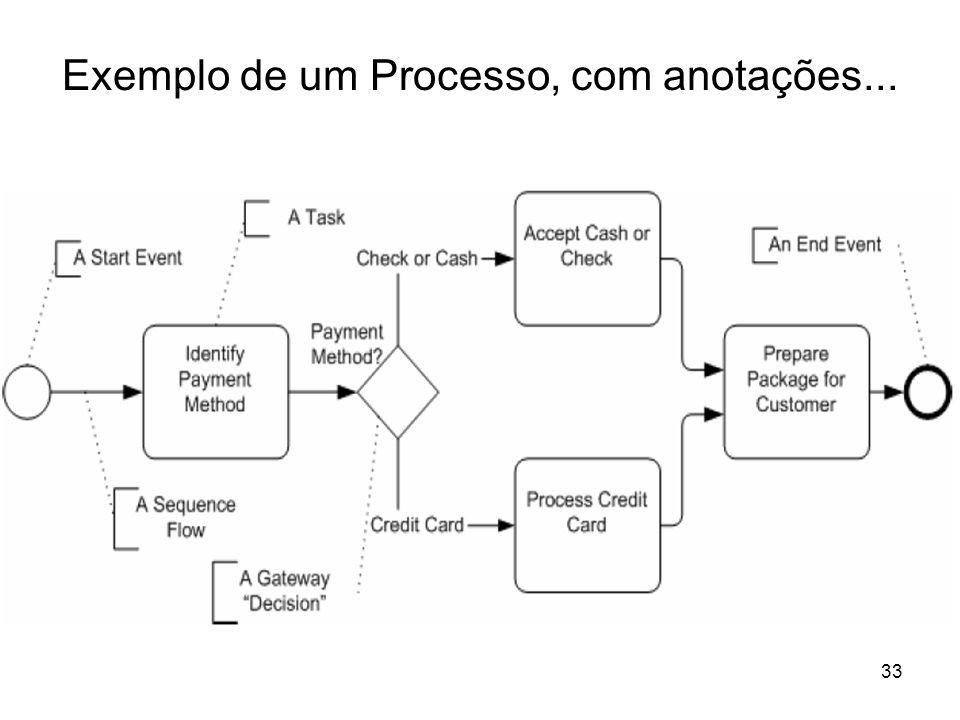 Exemplo de um Processo, com anotações... 33