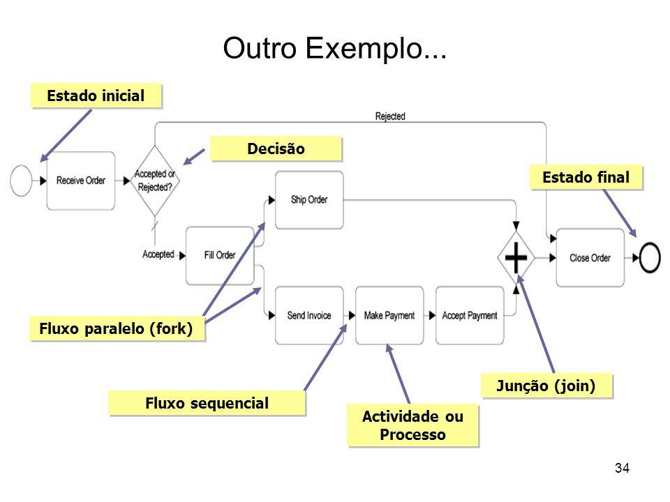Outro Exemplo... Fluxo sequencial Fluxo paralelo (fork) Actividade ou Processo Junção (join) Estado final Estado inicial Decisão 34