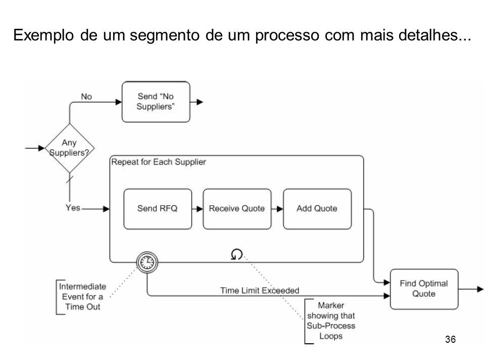 Exemplo de um segmento de um processo com mais detalhes... 36