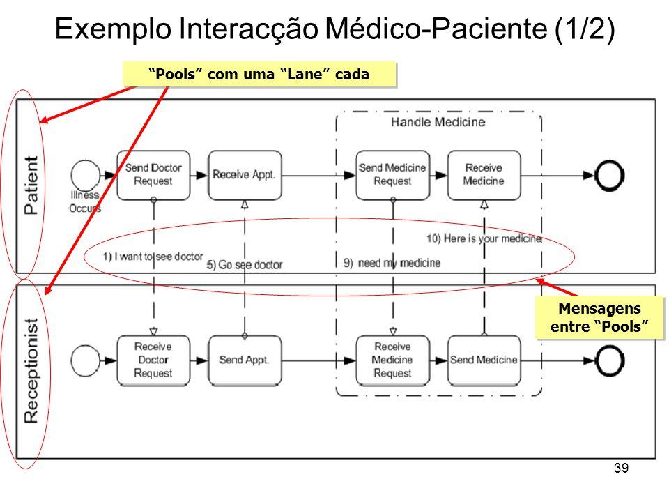 Exemplo Interacção Médico-Paciente (1/2) Mensagens entre Pools Pools com uma Lane cada 39
