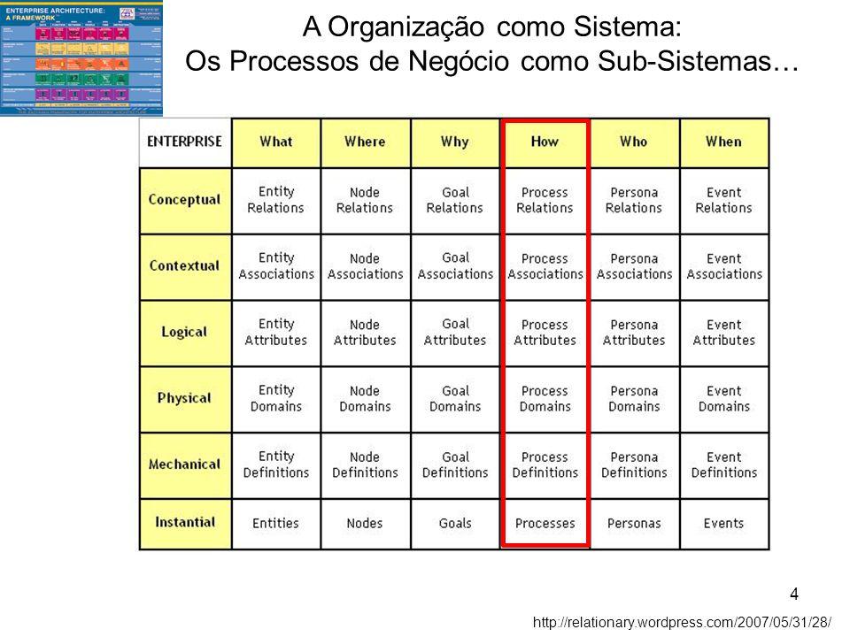 http://relationary.wordpress.com/2007/05/31/28/ A Organização como Sistema: Os Processos de Negócio como Sub-Sistemas… 4