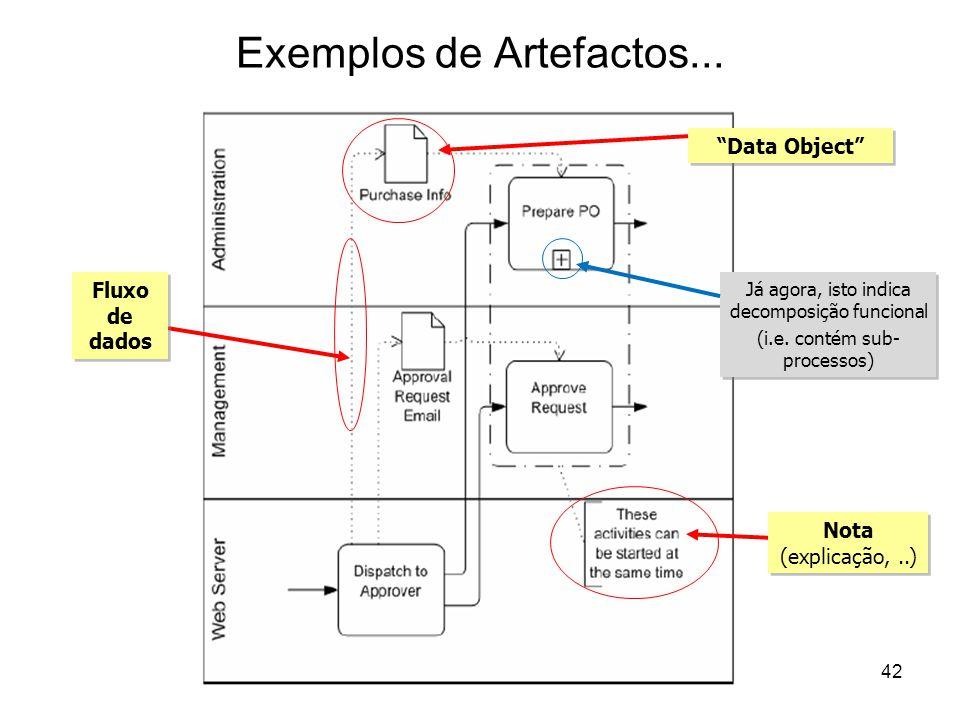 Exemplos de Artefactos... Fluxo de dados Data Object Já agora, isto indica decomposição funcional (i.e. contém sub- processos) Já agora, isto indica d