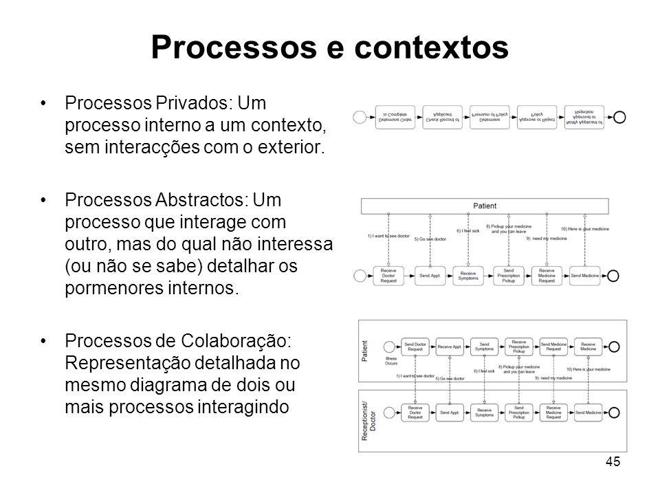 Processos e contextos Processos Privados: Um processo interno a um contexto, sem interacções com o exterior. Processos Abstractos: Um processo que int