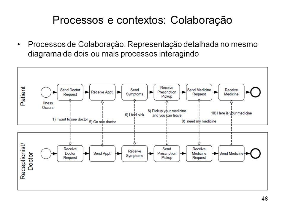 Processos e contextos: Colaboração Processos de Colaboração: Representação detalhada no mesmo diagrama de dois ou mais processos interagindo 48