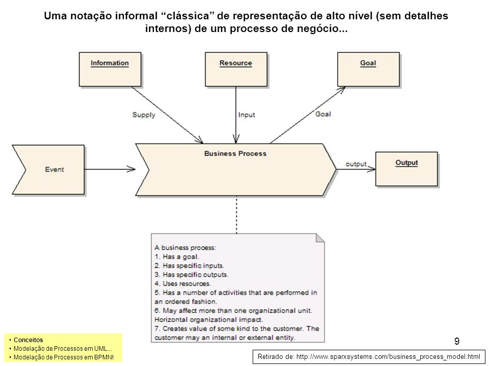 Uma notação informal clássica de representação de alto nível (sem detalhes internos) de um processo de negócio... Retirado de: http://www.sparxsystems
